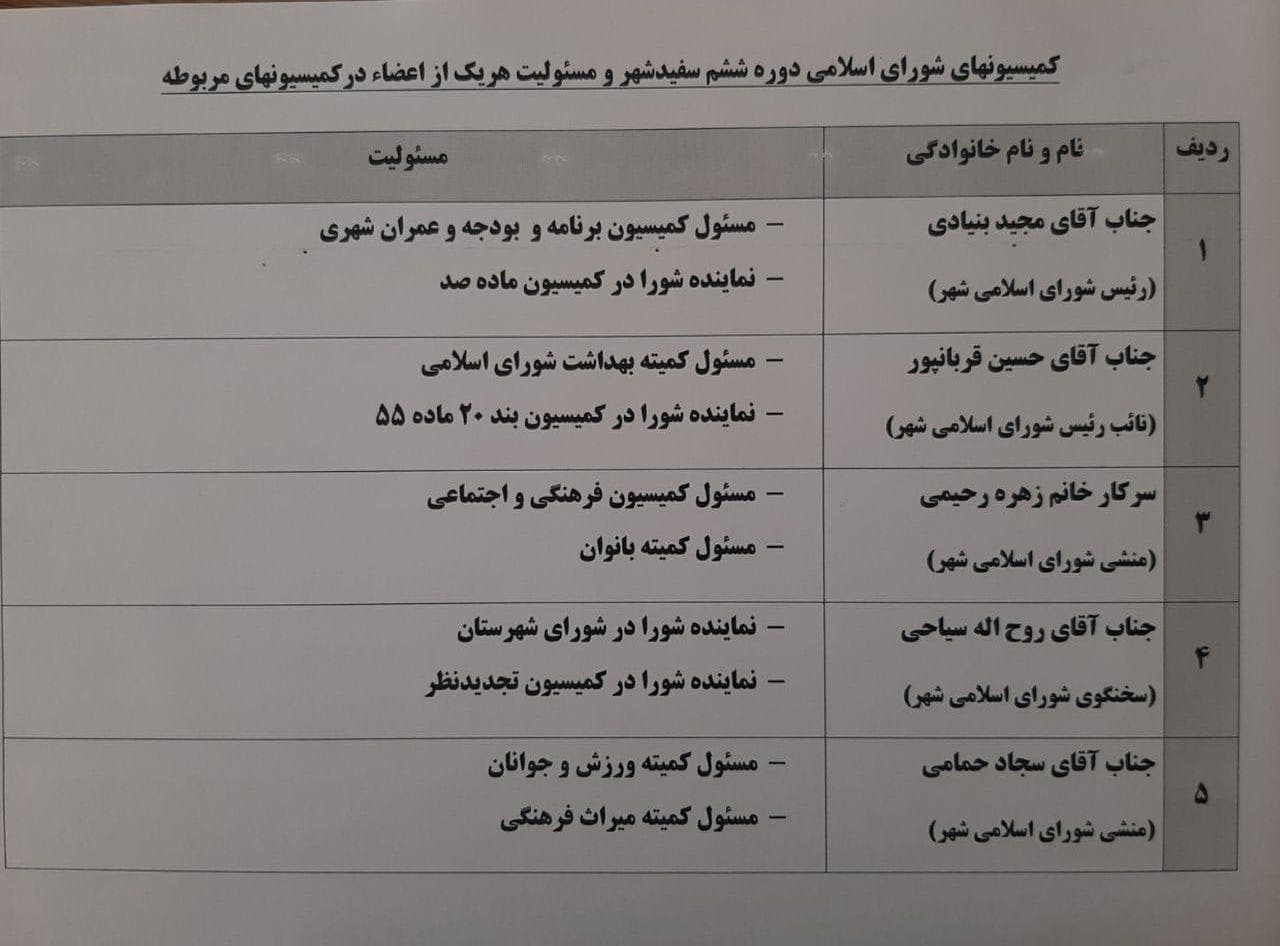 کمیسیونهای شورای اسلامی دوره ششم سفیدشهر و مسئولیت هریک از اعضا در کمیسیون مربوطه
